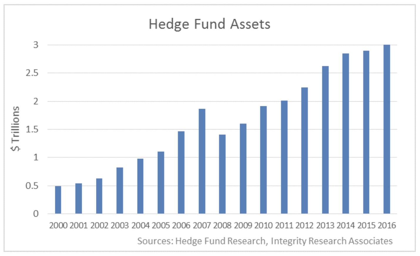 ヘッジファンドの運用資産残高の推移