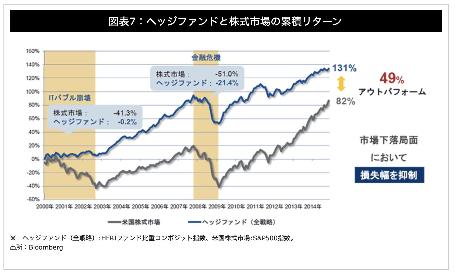 ヘッジファンドと株式市場の市場平均の動き