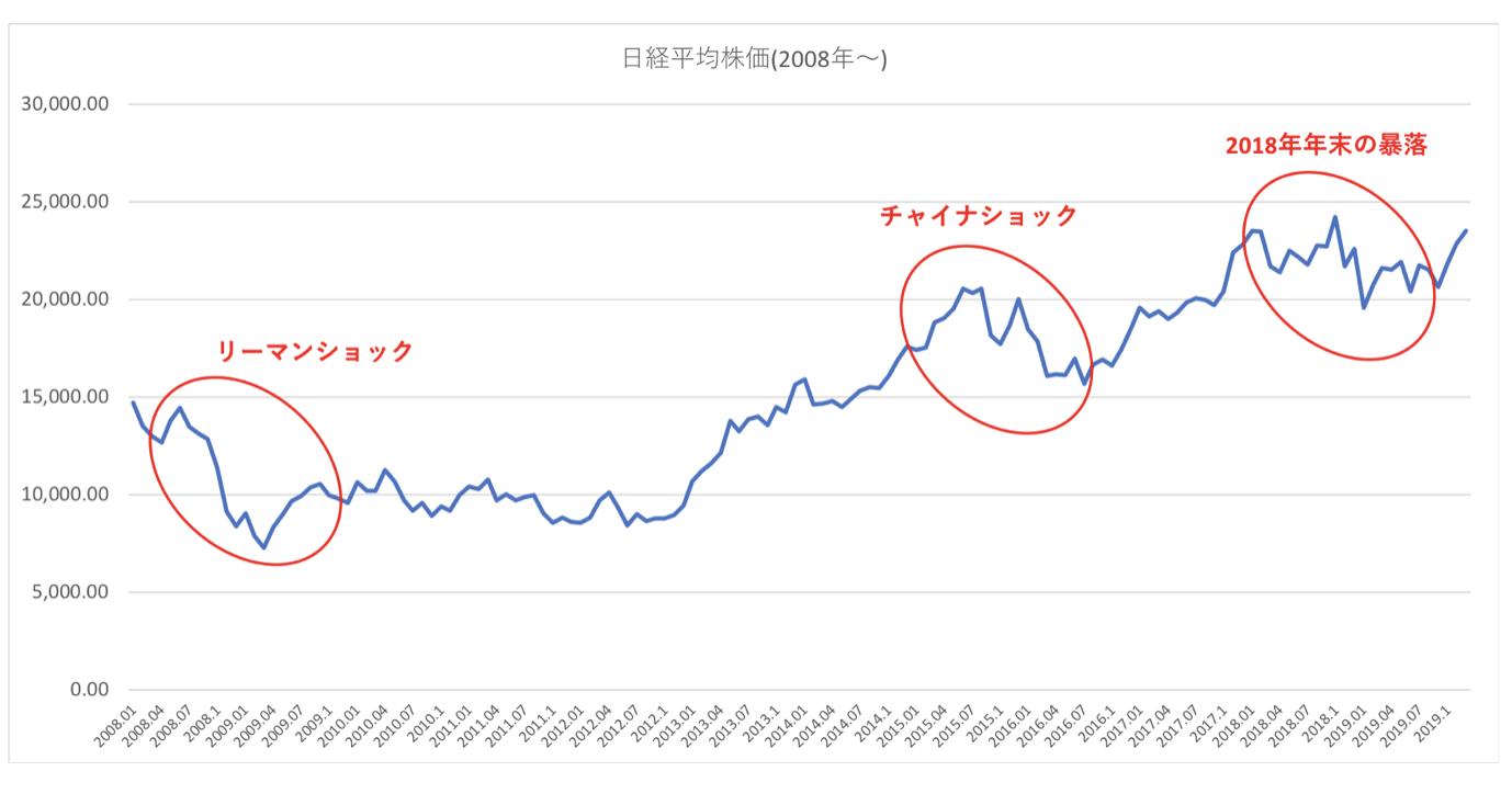 過去10年の日経平均株価の推移