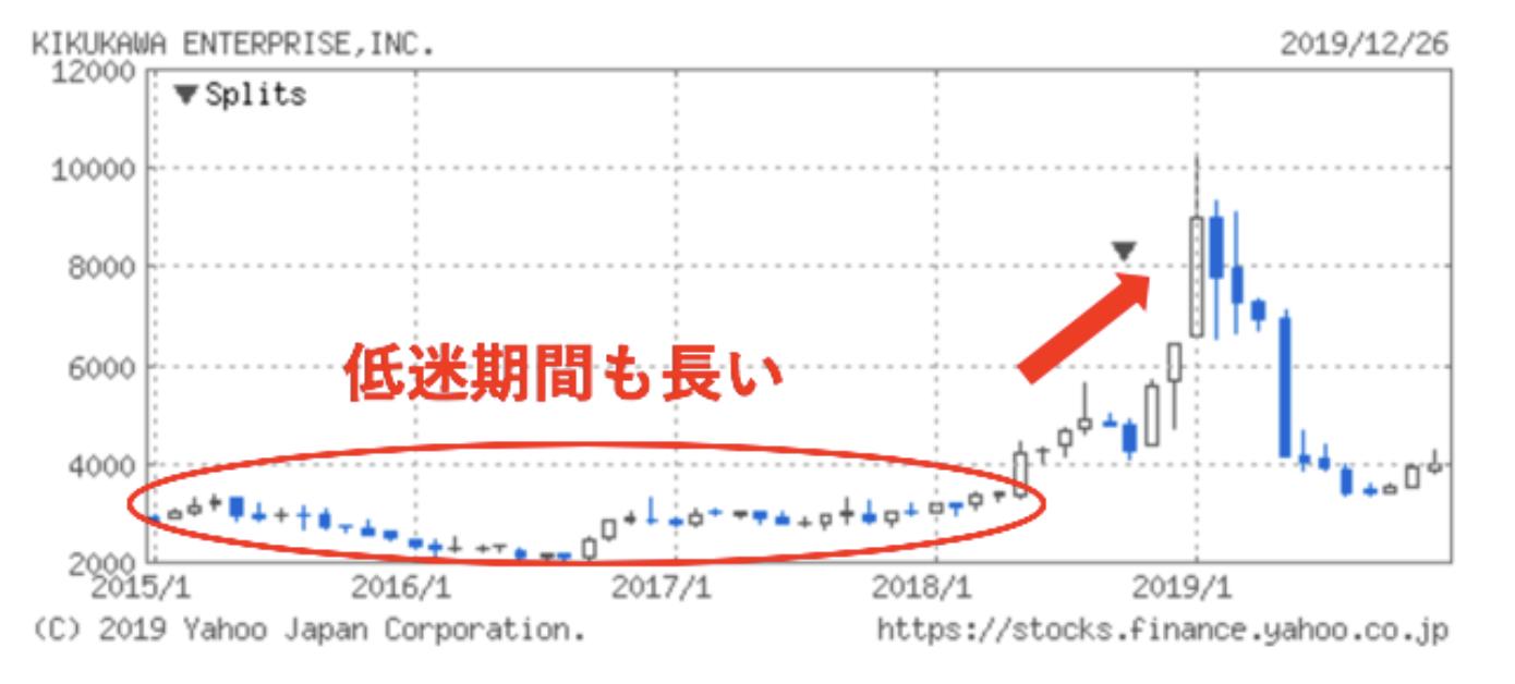 割安な小型株の株価の値動き
