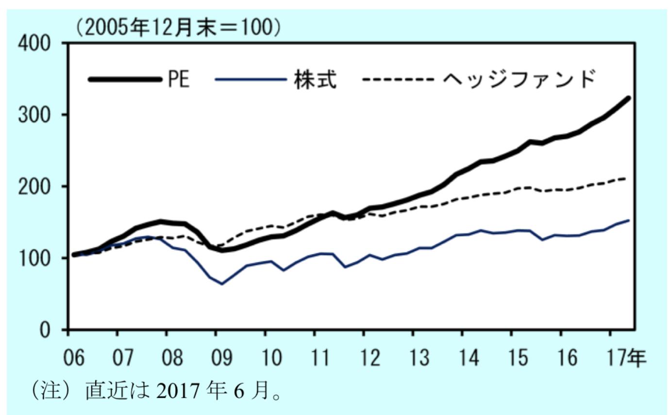 PEファンドのリターンを市場平均とヘッジファンドと比較