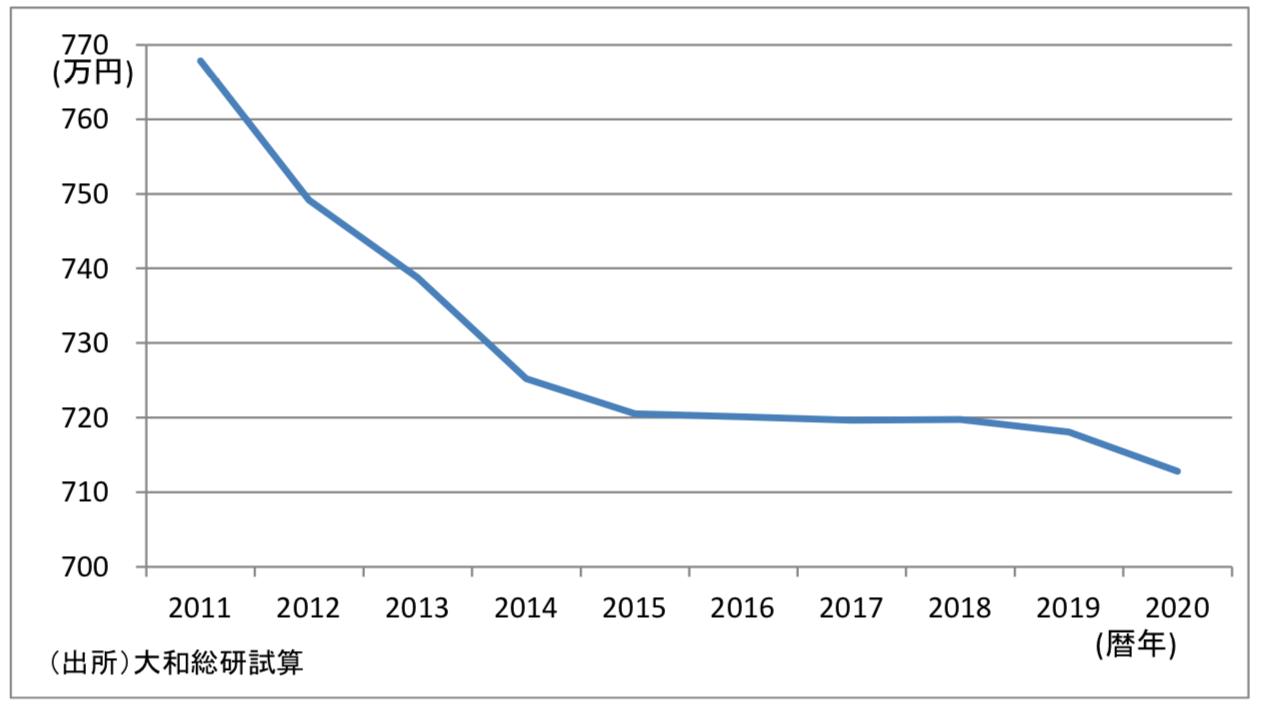 年収1000マン円の実質可処分所得の試算
