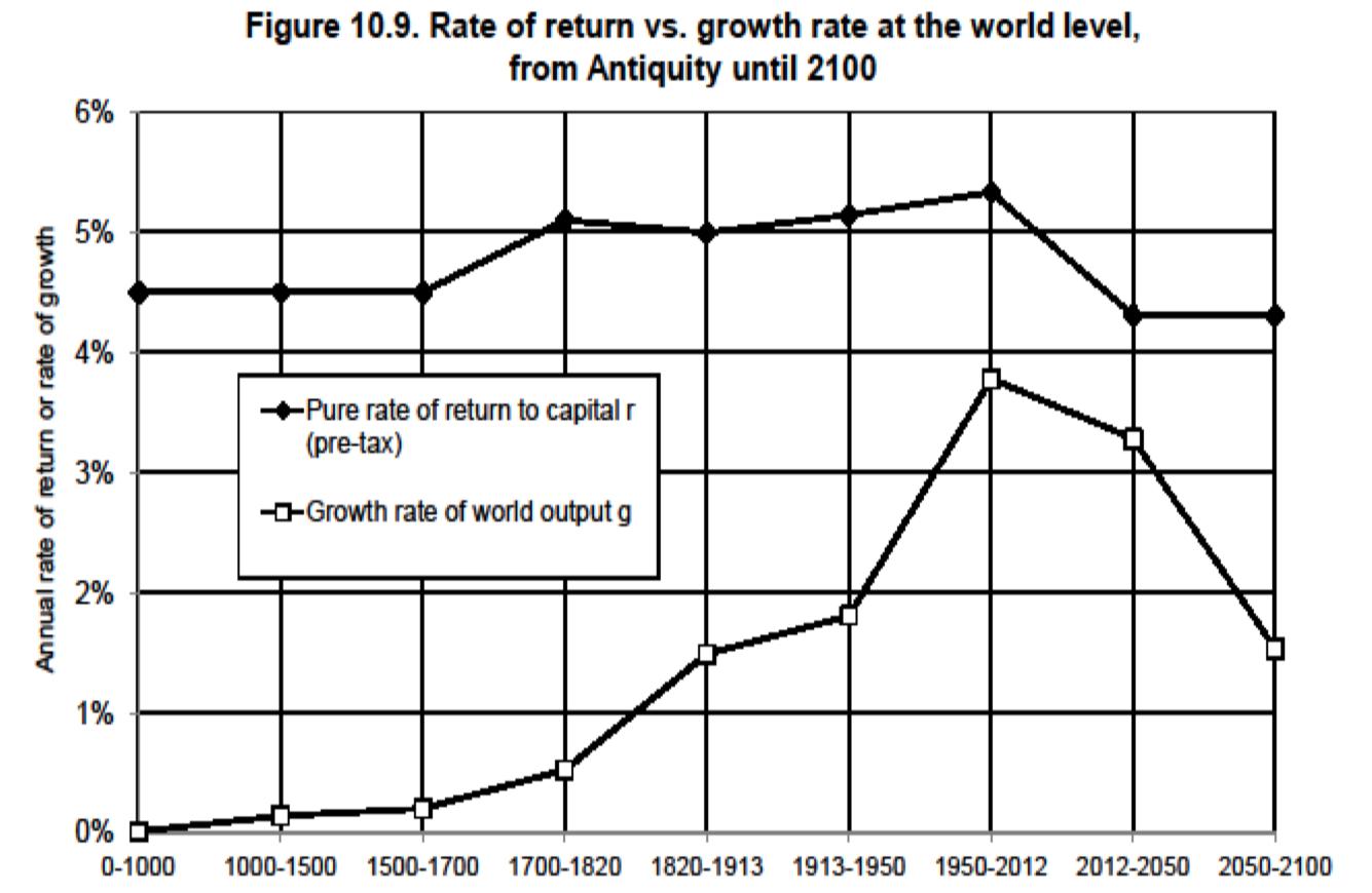 資本収益(r) > 経済成長(g)