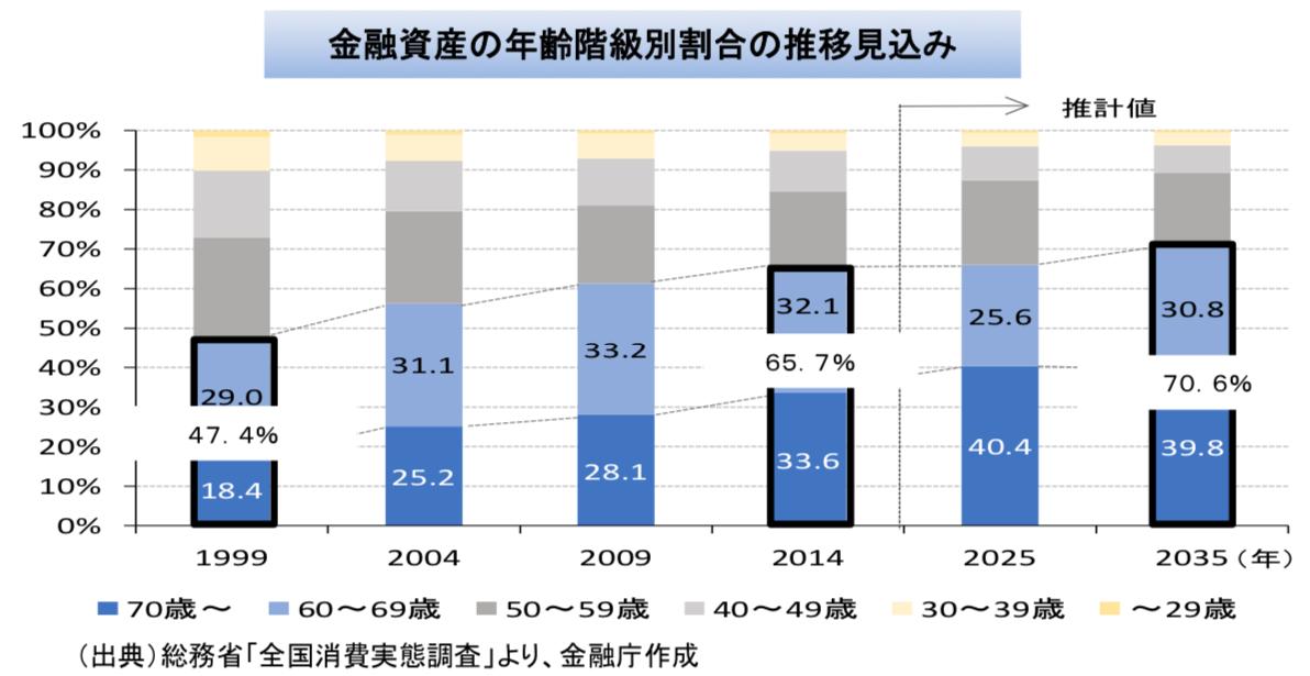 日本の家計資産の分布