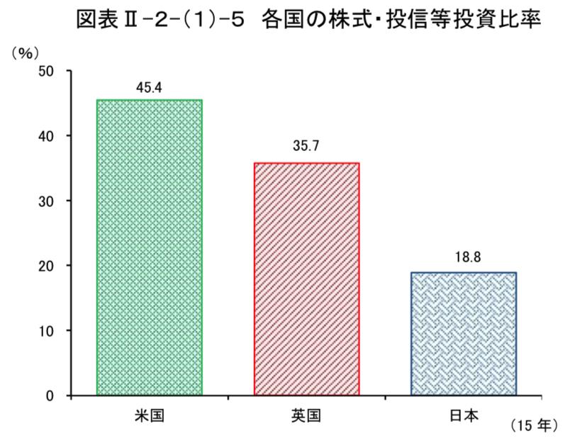 日米英の株式投資比率