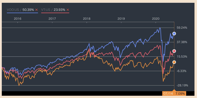 世界の株式市場の相関性