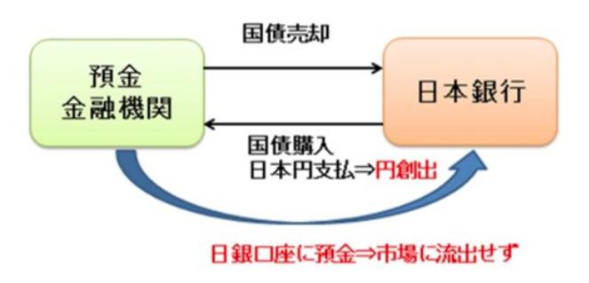 日本の金融緩和の仕組み