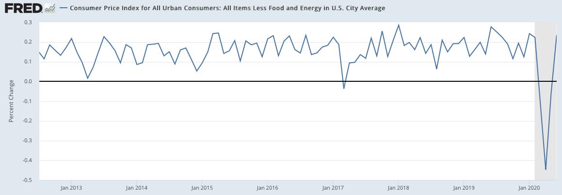 米国の物価上昇率