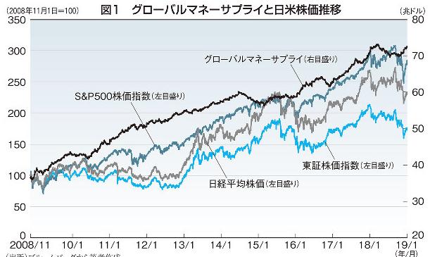 マネーサプライと株価の関係