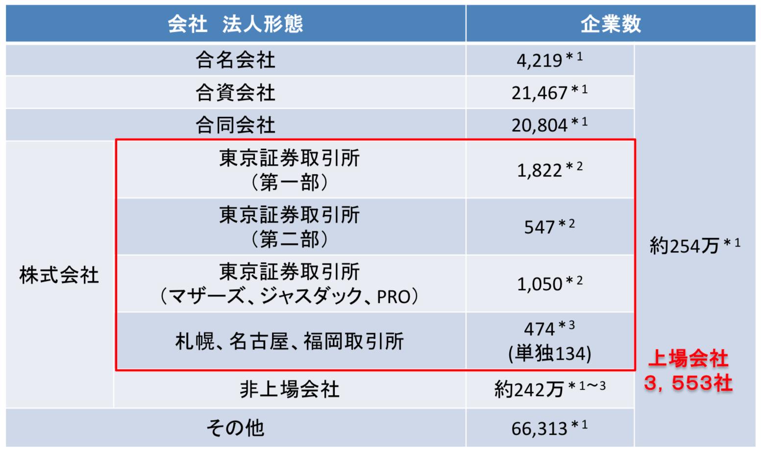 日本の非常に多い上場企業数