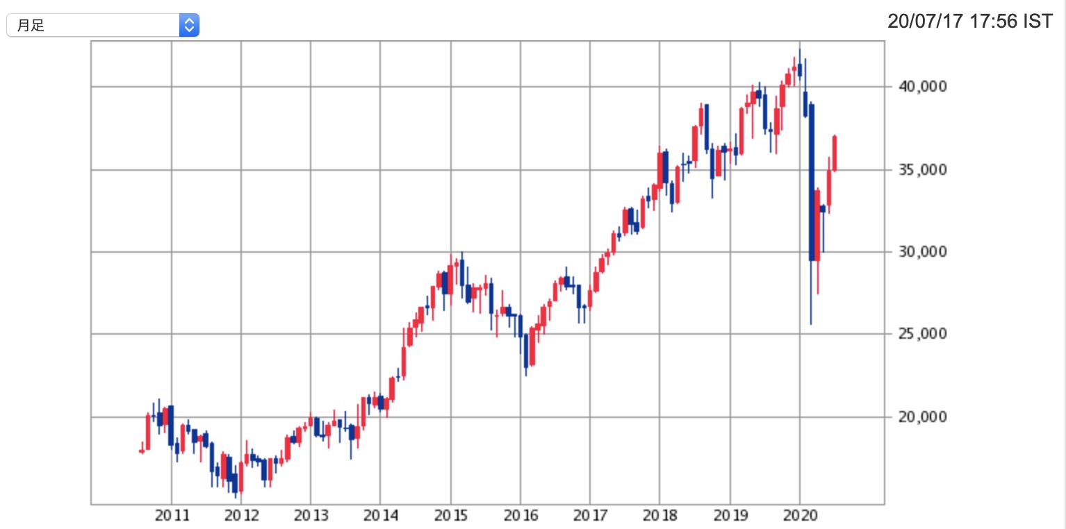 は と Adr 株価