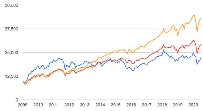 VWOとS&P500とVTのチャートの比較