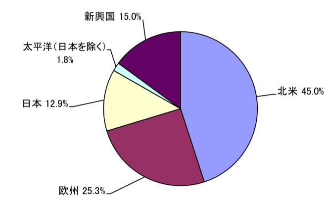 セゾン資産形成の達人ファンドの国別構成比率