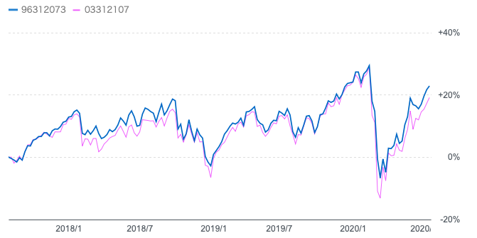 「セゾン資産形成の達人ファンド」と「eMAXIS 全世界株式インデックス」との過去3年の比較