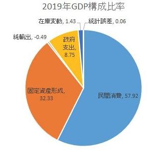 インドネシアの需要面からみたGDP構成比率