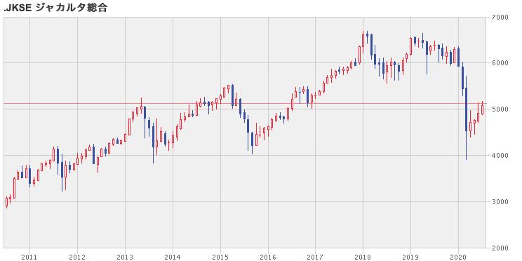 ジャカルタ総合指数の株価推移