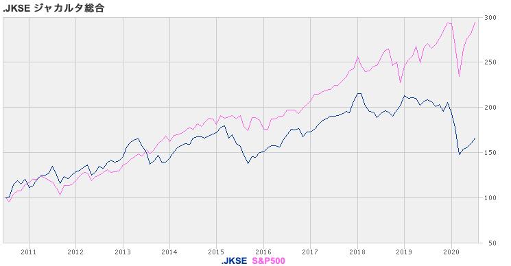 ジャカルタ総合指数とS&P500指数の比較