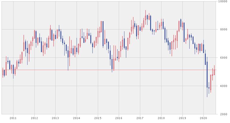 アストラインターナショナルの株価推移
