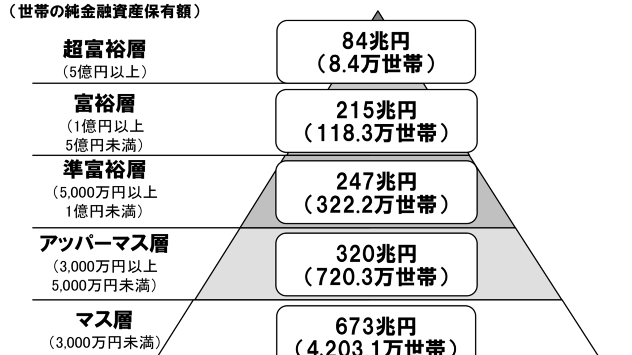 日本の家計資産分布