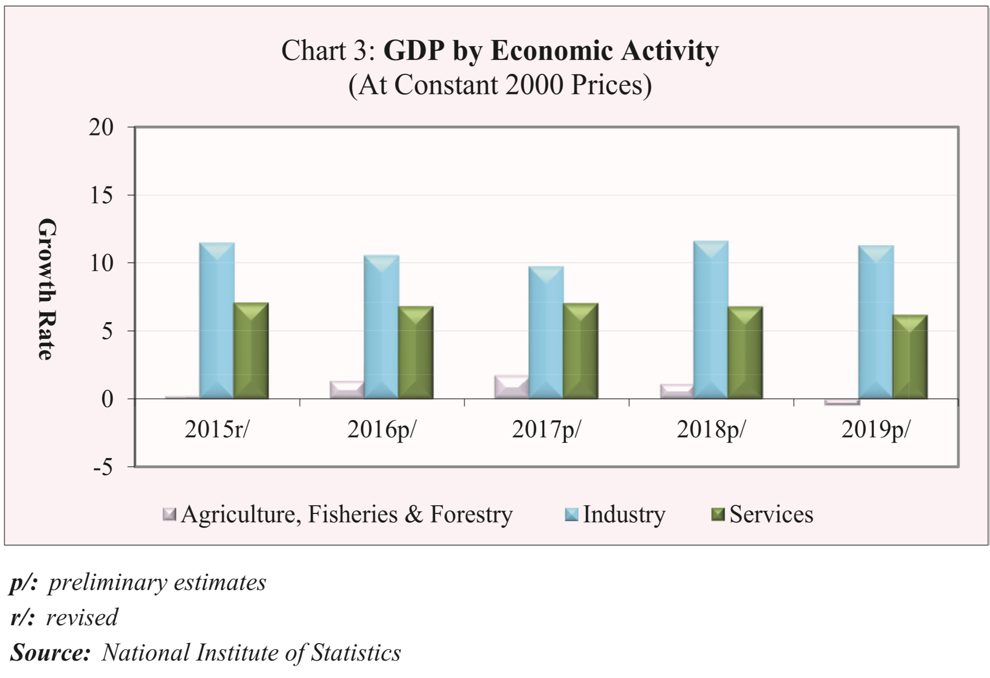 カンボジアの産業別の経済成長寄与度