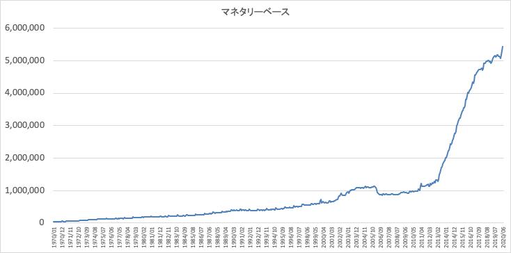 日本のマネタリーベースの推移