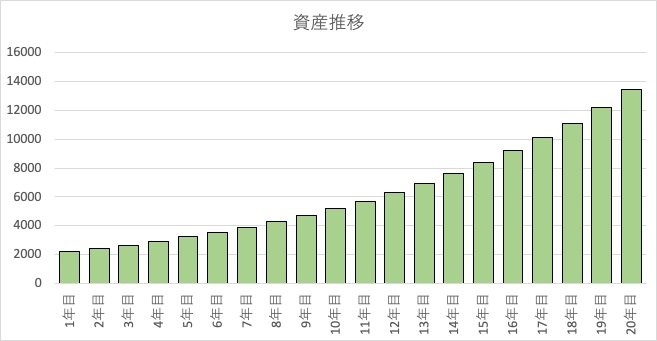 2000万円を10%で運用した場合の資産推移