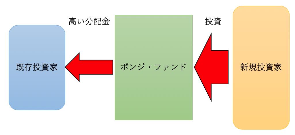 ポンジ・スキームの図解
