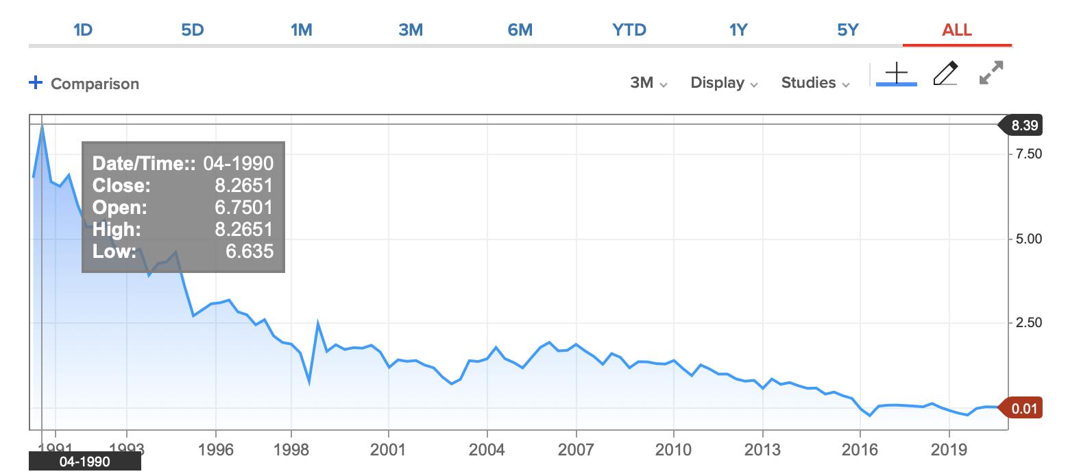 10年物の国債金利