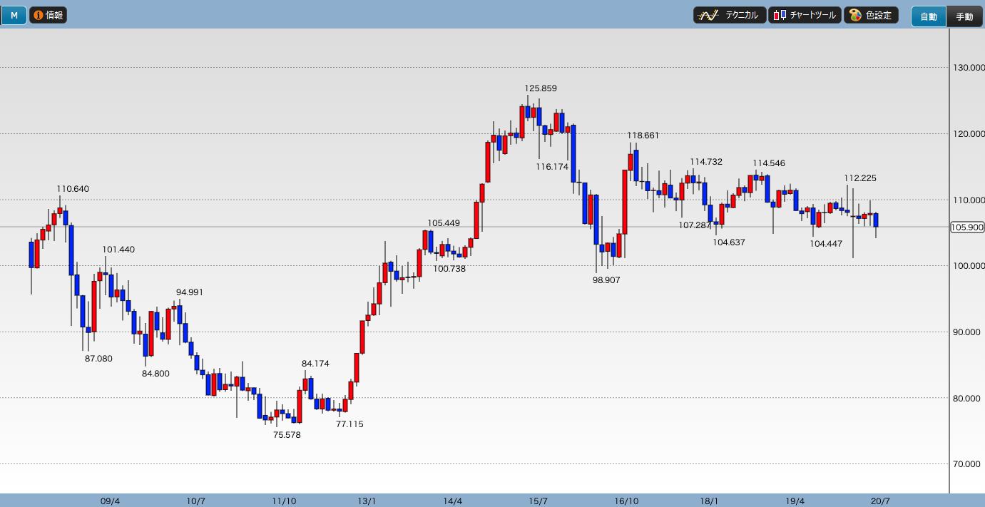 ドル円レートの推移