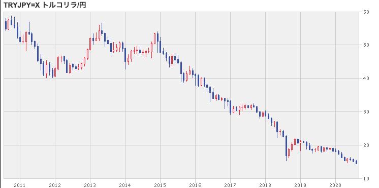 トルコリラ円レート