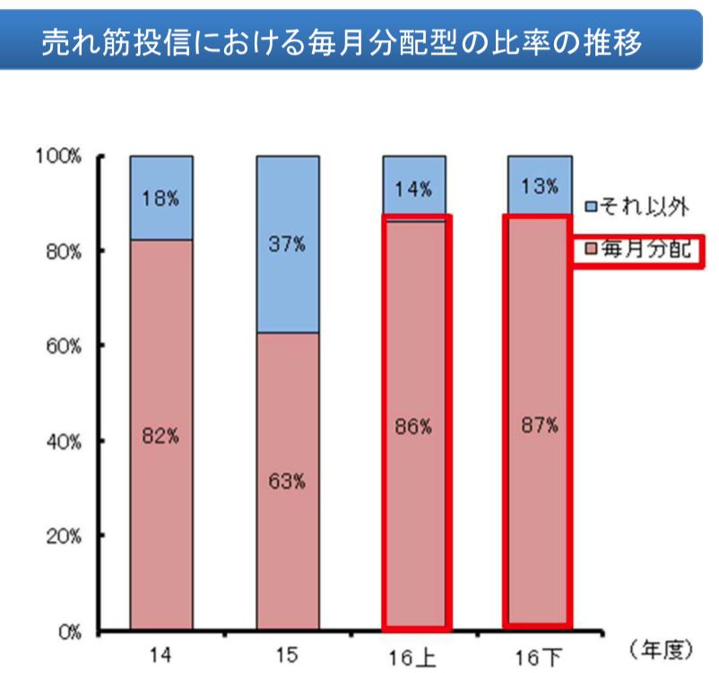 毎月分配型投資信託の比率