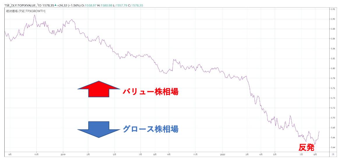 グロース株とバリュー株の比較