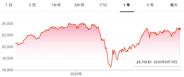 2020年の年初来の日経平均株価の推移