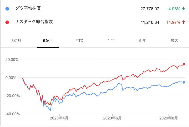 ダウ平均株価とナスダックの比較
