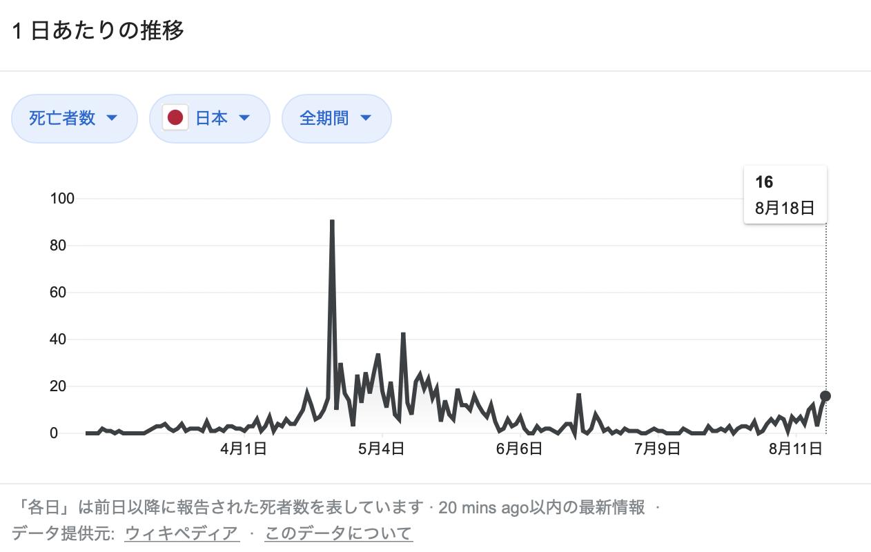 日本のコロナ死者数