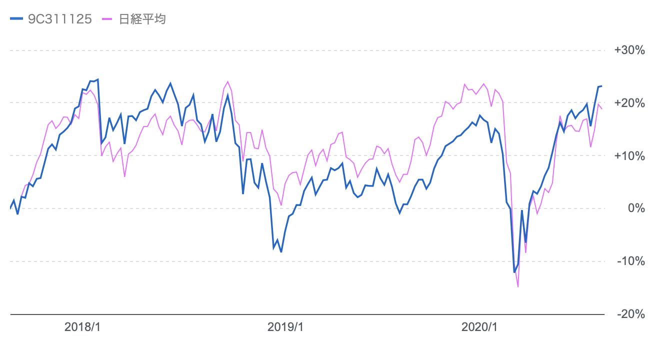 ひふいプラスと日経平均株価の値動き
