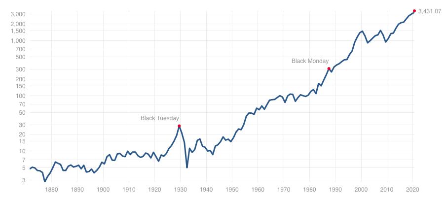 S&P500指数の過去150年の推移
