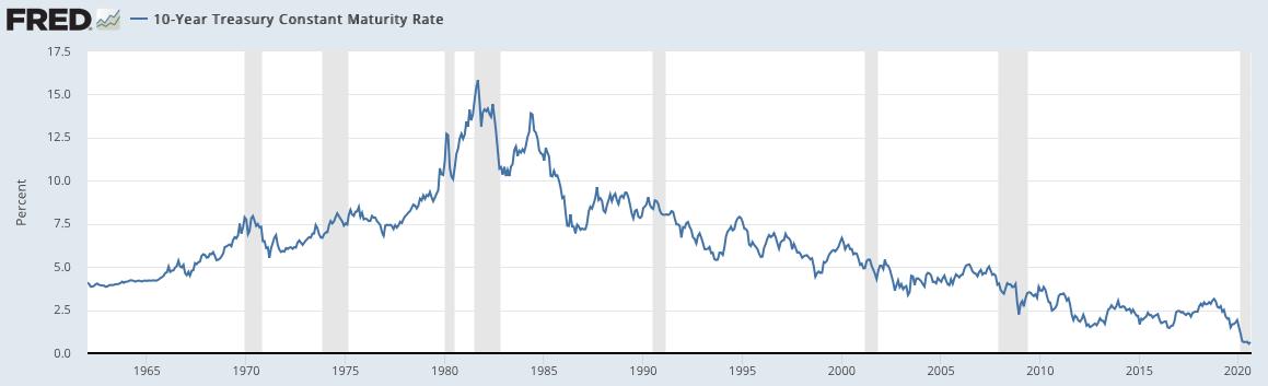 米国の長期金利の推移
