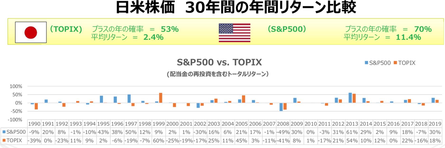 過去30年の日米の平均リターンの比較