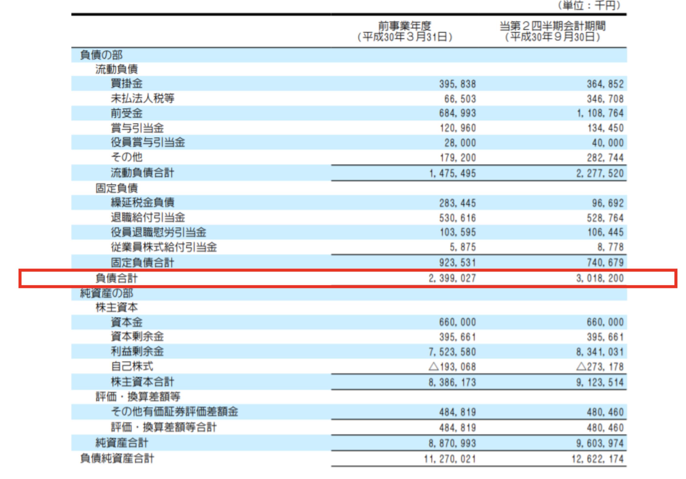 キクカワエンタープライズ社の利益確定時の負債