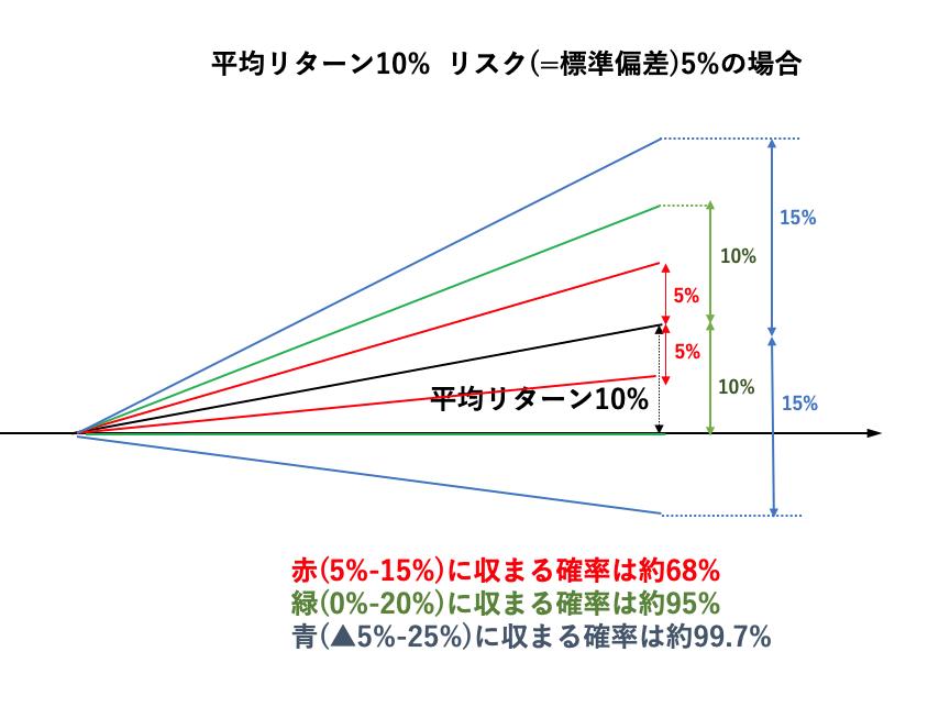 投資におけるリスク