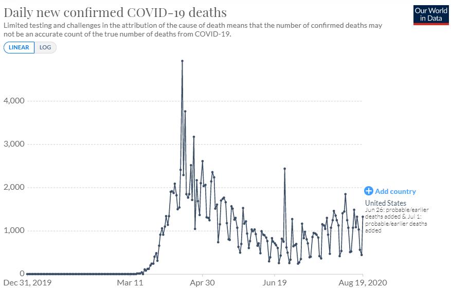 米国のコロナ死者数