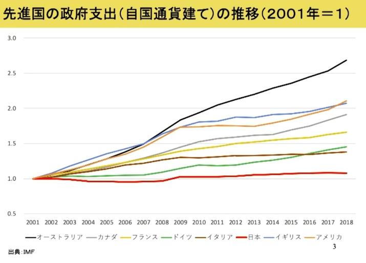 先進各国の政府支出の推移
