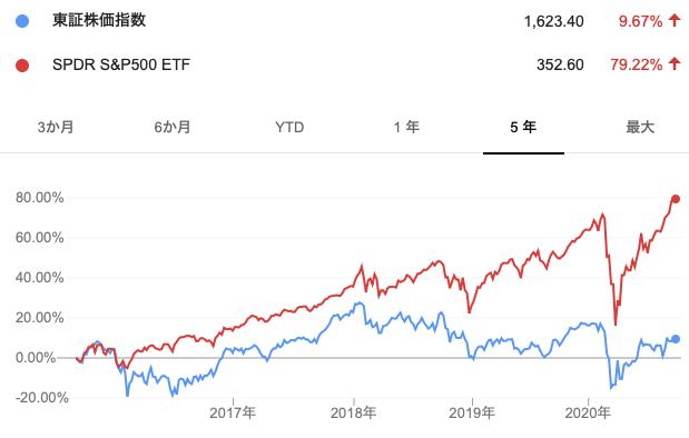 TOPIXとS&P500指数の比較
