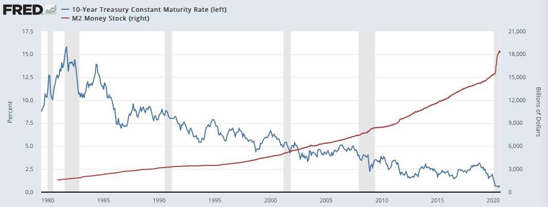 10年国債の金利とマネーサプライの推移