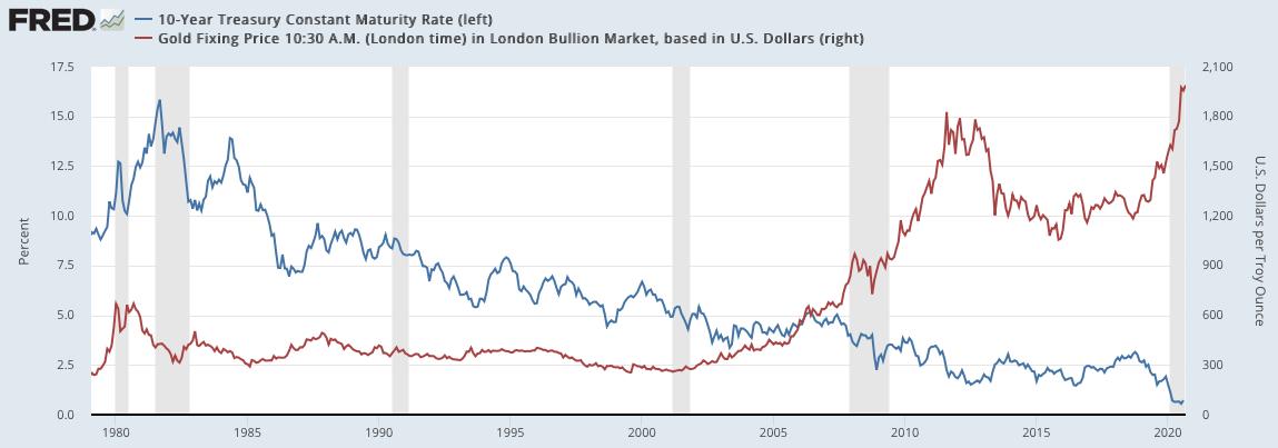 米国の長期金利と金の価格推移の比較