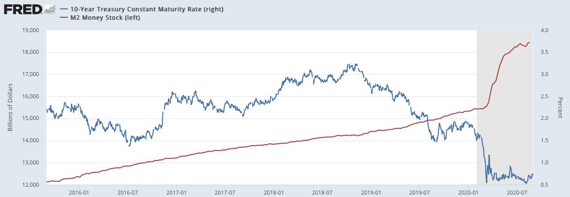 マネーサプライと金利の推移