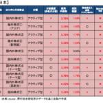 売れ筋投信の毎月分配型投信の比率
