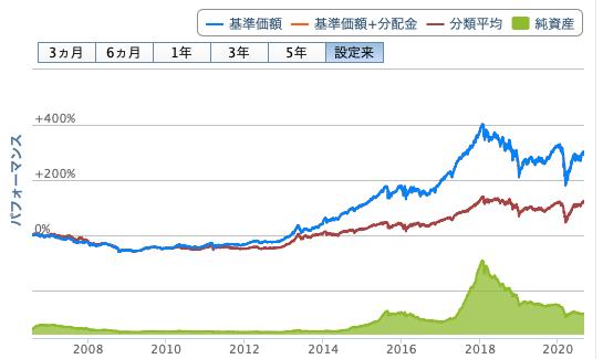 ジェイリバイブの株価推移