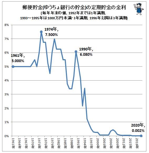 定期金利の推移